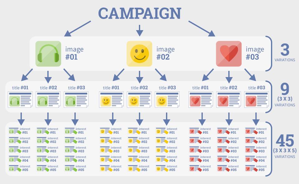 probar muchas combinaciones de anuncios de facebook
